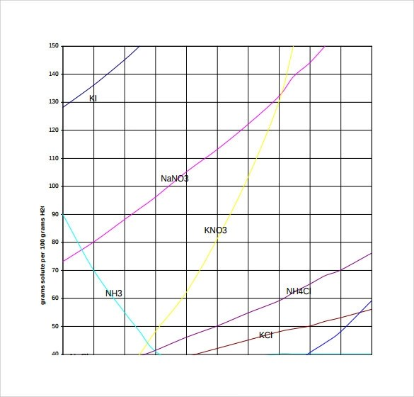 8 Solubility Rules Chart Templates Sample Templates