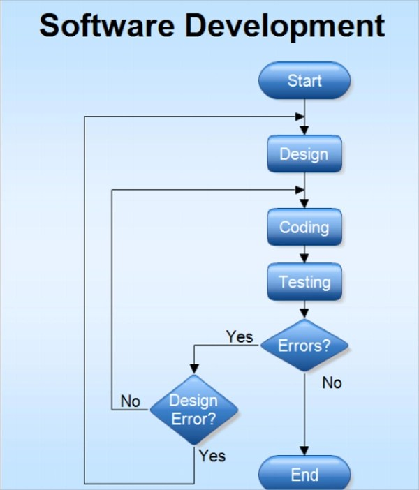 software release process flow diagram sequence mvc 60+ chart templates   sample