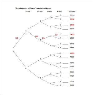 Sample Tree Diagram  12 Documents in Word, PDF