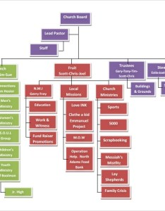 Example of church organizational chart also sample template free documents in pdf rh sampletemplates