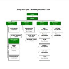 Catholic Church Structure Diagram 7 Prinzipien Des Handelns 14 Organizational Chart Templates To Download | Sample