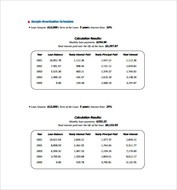 Average Interest Rate Car Loan Australia