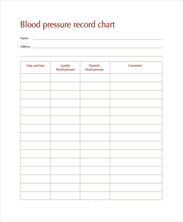 record your blood pressure chart