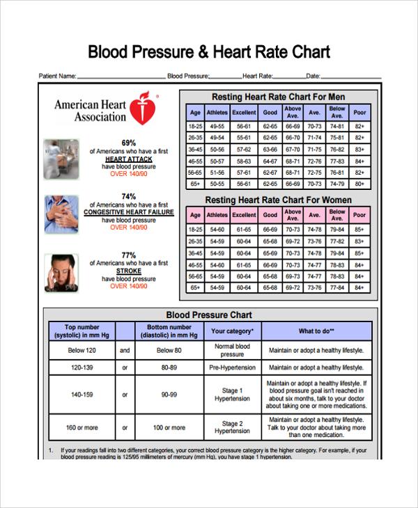 blood presure chart