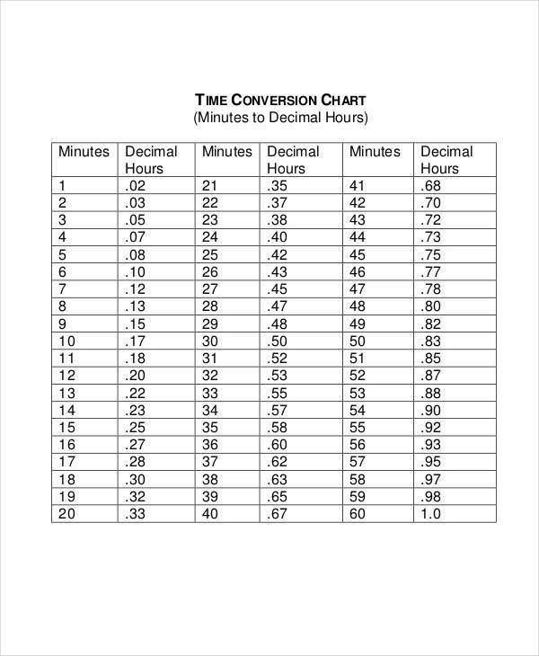 FREE 7+ Time Conversion Chart Templates in PDF