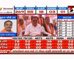 VMC Election Result: વડોદરામાં BJPનો ભગવો લહેરાયો, 69 બેઠકો સાથે સતત ચોથી વખત સત્તા કબજે કરી