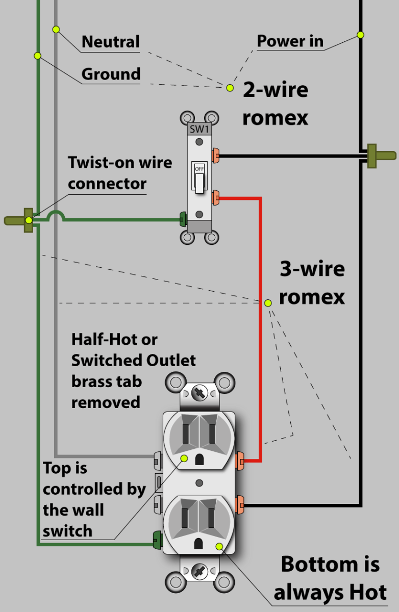 How To Wire A Double Outlet : double, outlet, Electrician, Explains, Switched, (Half-Hot), Outlet, Dengarden, Garden