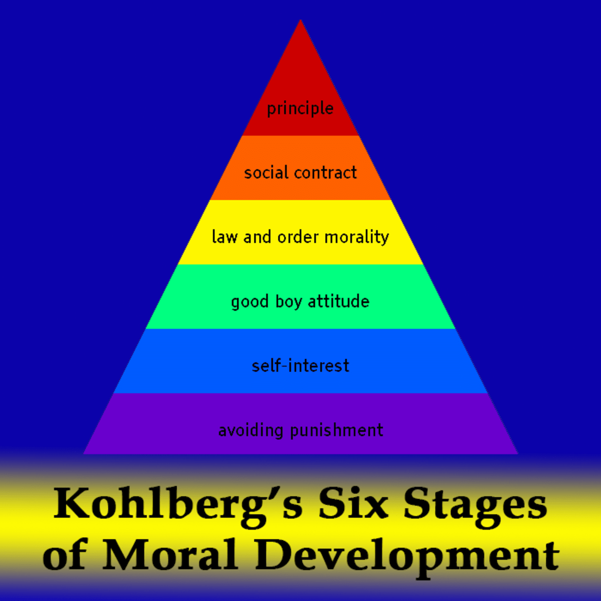Lawrence Kohlberg S Six Stages Of Moral Development