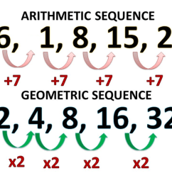 How to Find the General Term of Sequences - Owlcation - Education [ 900 x 1200 Pixel ]
