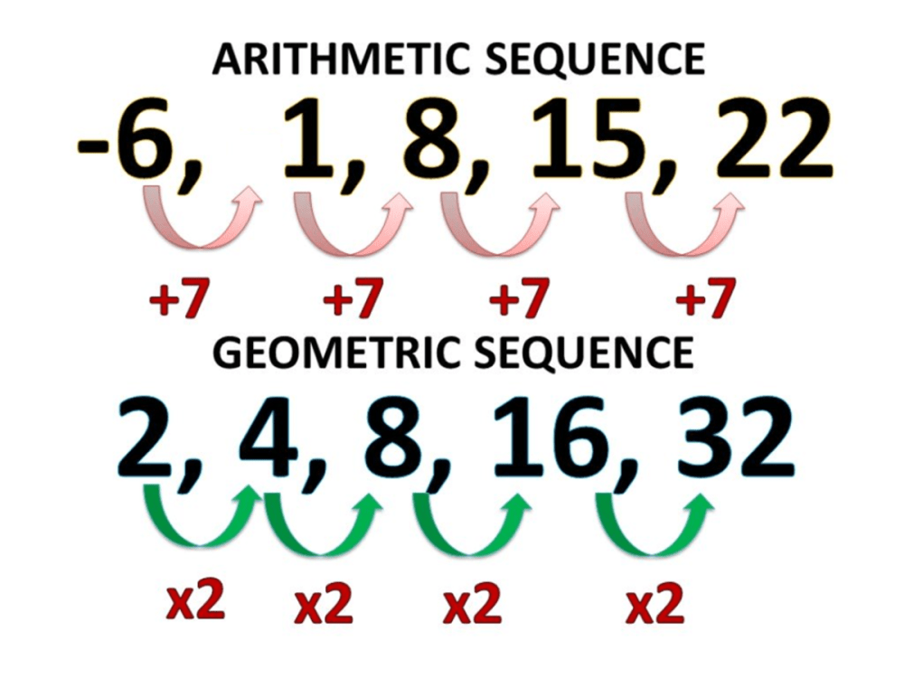 medium resolution of How to Find the General Term of Sequences - Owlcation - Education