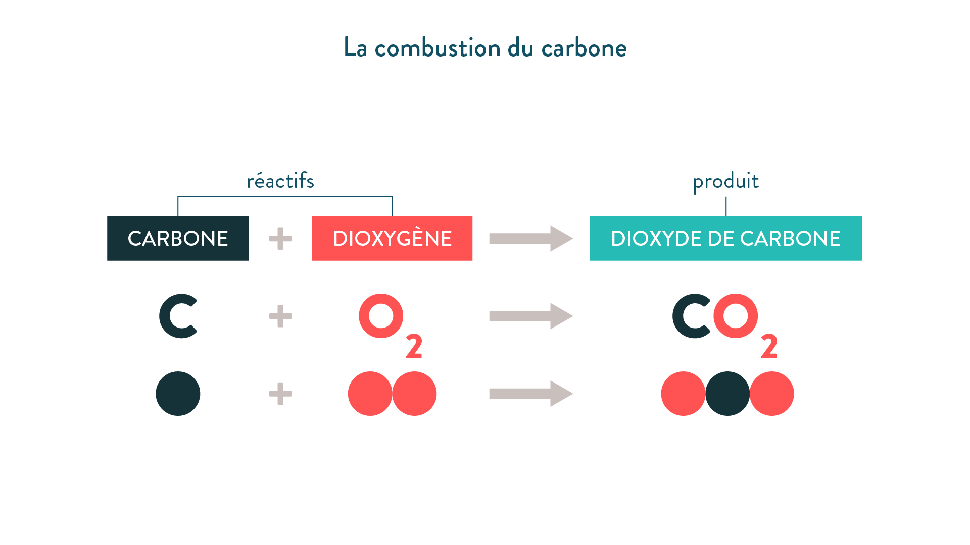 Equation De Combustion Du Methane Dans Le Dioxygene