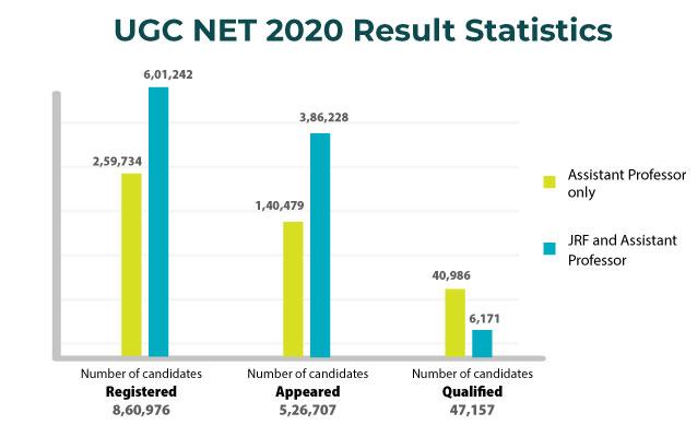 UGC NET 2020 result statistics