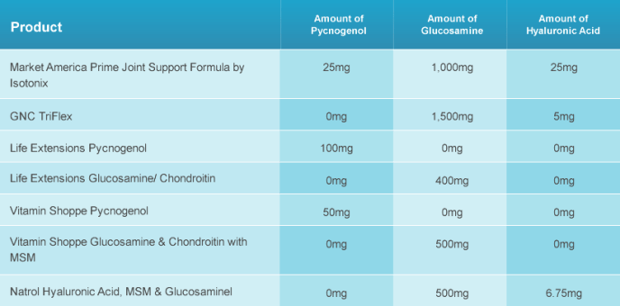 Primary Benefits of nutraMetrix Prime™ Joint Support Formula by Isotonix®