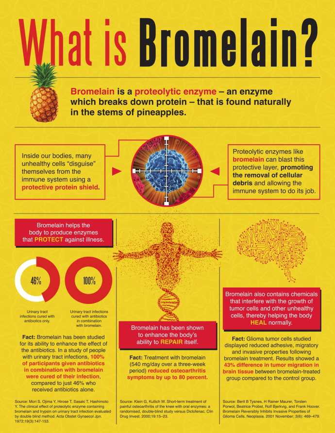 Why Choose nutraMetrix Isotonix® Bromelain Plus