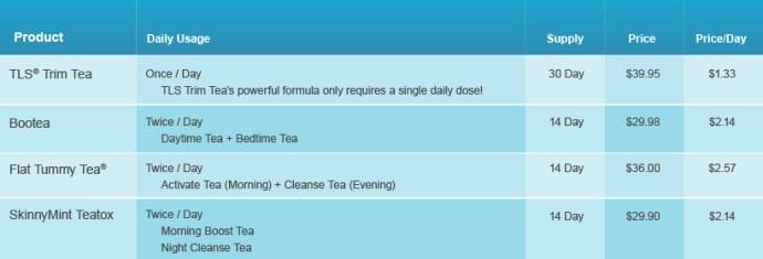 Primary Benefits of nutraMetrix TLS® Trim Tea*