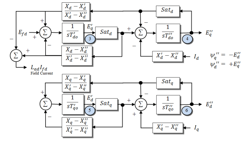 Electric Generator Modeling and Automatic Generation