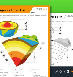 4 Layers of Earth - Free Worksheet for Kids by SKOOLGO.com [ 768 x 1024 Pixel ]