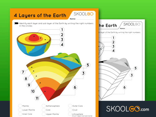 small resolution of 4 Layers of Earth - Free Worksheet for Kids by SKOOLGO.com