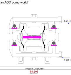 5 fluid  [ 1058 x 793 Pixel ]