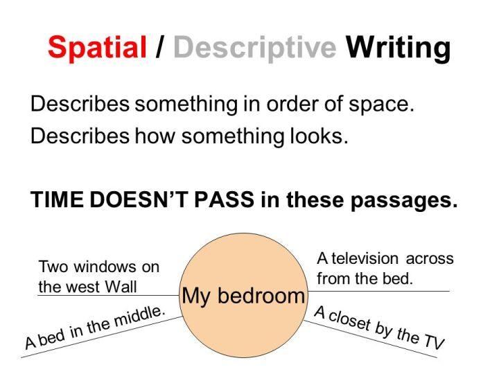 descriptive essay bedroom