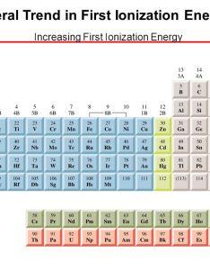 Photos of first ionization energy trend also rh ionizationpandaispot