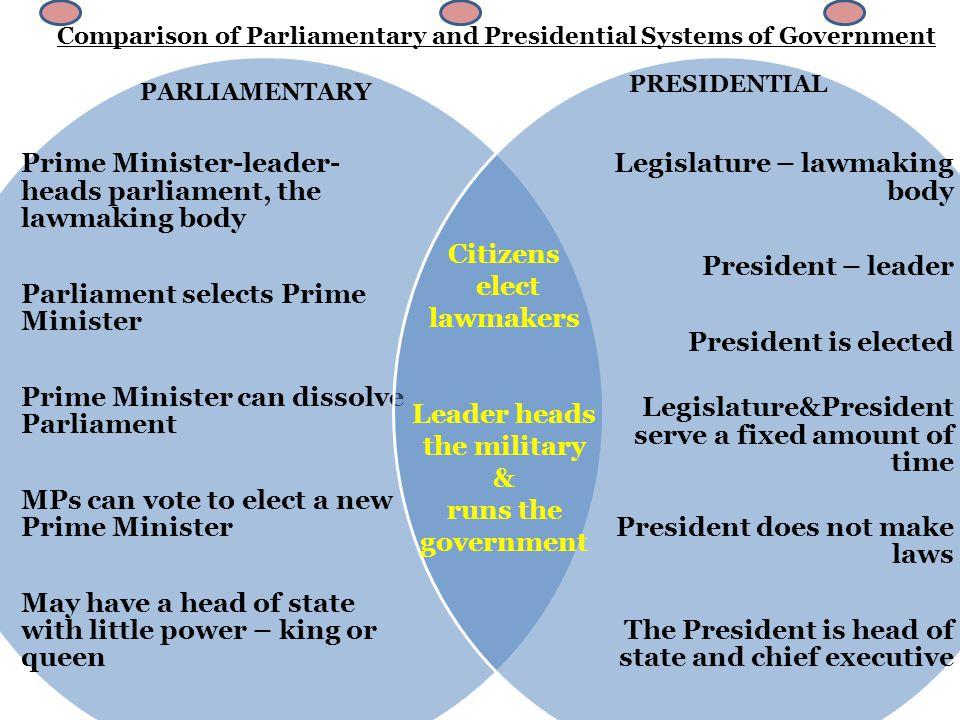 Image result for president and prime minister govt system