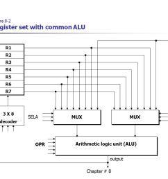 2 chapter 8 figure 8 2 register set with common alu r1 r2 r3 r4 r5 r6 r7 mux input arithmetic logic unit alu opr sela selb 3 x 8 decoder output [ 1113 x 787 Pixel ]
