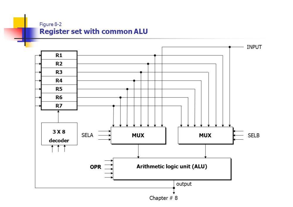 medium resolution of 2 chapter 8 figure 8 2 register set with common alu r1 r2 r3 r4 r5 r6 r7 mux input arithmetic logic unit alu opr sela selb 3 x 8 decoder output