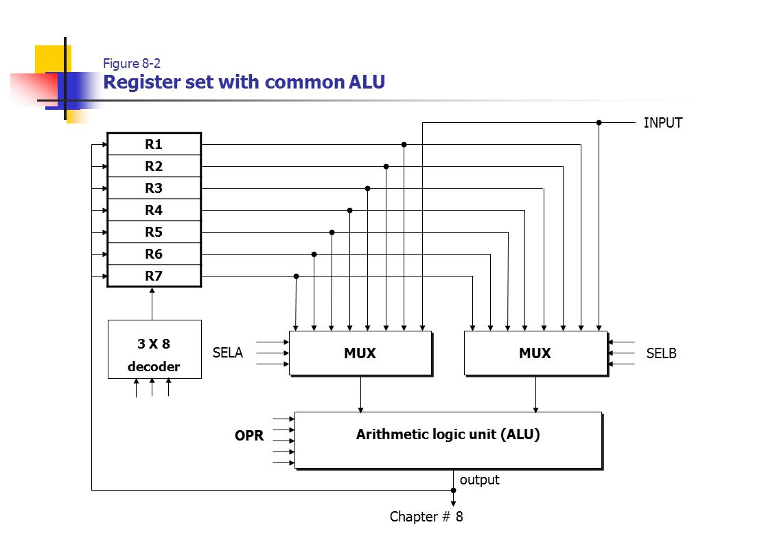 hight resolution of 2 chapter 8 figure 8 2 register set with common alu r1 r2 r3 r4 r5 r6 r7 mux input arithmetic logic unit alu opr sela selb 3 x 8 decoder output