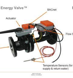 belimo energy valve 1belimo americas danbury on belimo wiring  [ 1122 x 793 Pixel ]