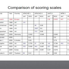 Modified Sofa Score Calculator Custom Made Sofas And Chairs Icu Scoring Systems Iman Hassan Md Pulmonary Medicine Department Ppt Video Online Download