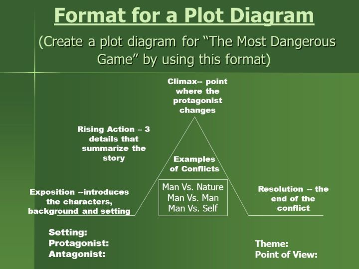 The Most Dangerous Game Summary Pdf Cartoonjdi