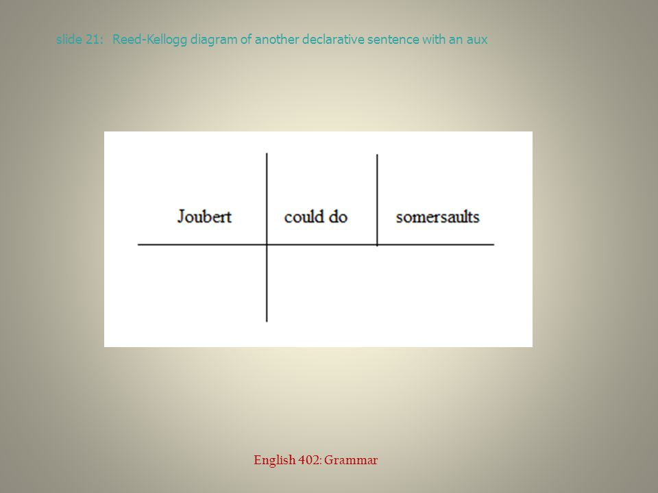 diagramming sentences declarative zig unit wiring diagram interrogative questions ed mccorduck english 402 21 slide reed kellogg of another sentence with an aux grammar