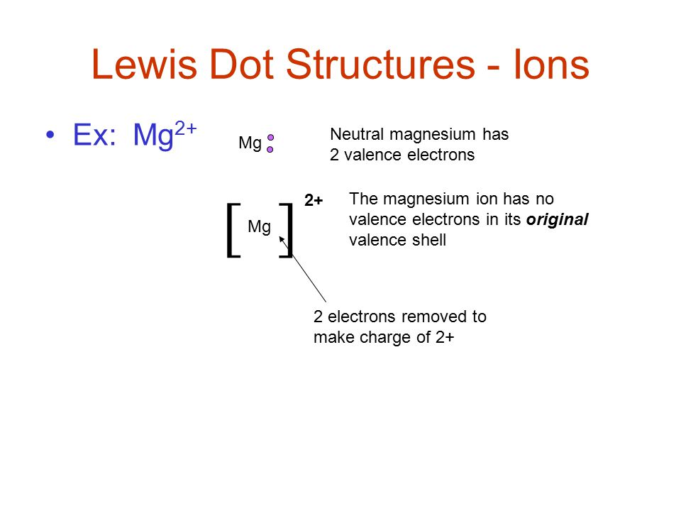 how to make an electron dot diagram doorbell wiring max length lewis diagrams magnesium online structures dots are arranged around element s symbol example 15