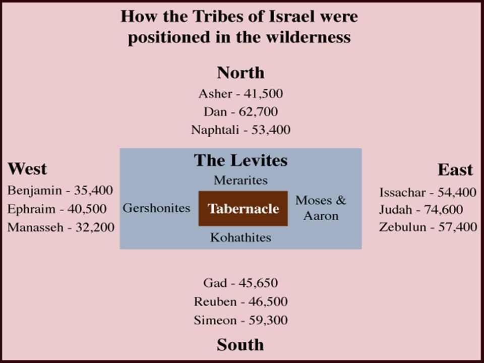 tabernacle wilderness tribes diagram anatomy digestive salivary glands the lord spoke to moses in of sinai tent 14 matriarchal ordering sons leah came first on east side 2 3 9 second south 10 13 16 along with