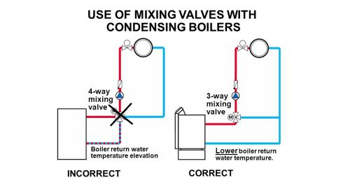 small resolution of 4 way mixing valve piping diagram best wiring libraryuse of mixing valves with condensing boilers 3