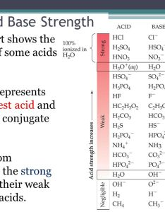 acid and base strength this chart also strengths of acids bases what does it mean to be strong in rh slideplayer