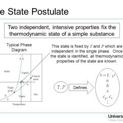 Simple Phase Change Diagram 1999 Ford Windstar Fuse Department Of Mechanical Engineering Me 322 The State Postulate Two Independent Intensive Properties Fix Thermodynamic A Substance 5