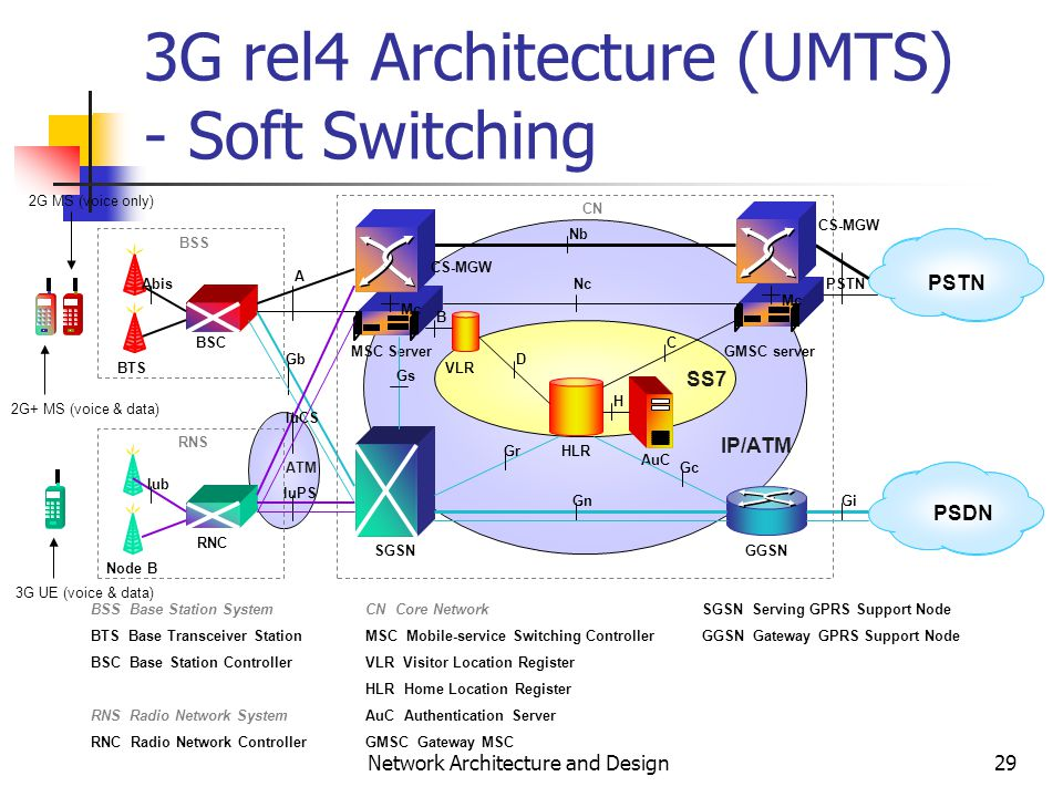 3g network architecture diagram venn for real number system 1 and design wireless mobile systems 29 rel4 umts soft switching