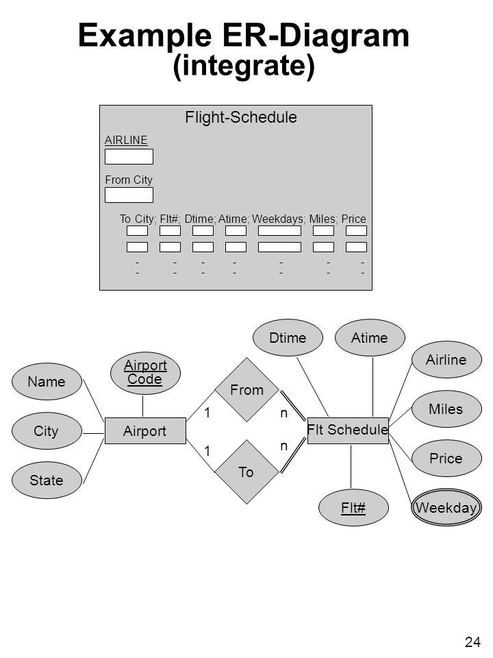 airport er diagram tree network topology 1 classical database development methodology 2 area of application 24 city