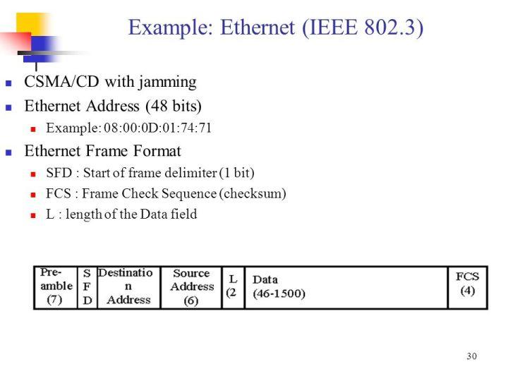 Ethernet Frame Check Sequence Calculation | Viewframes.org
