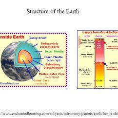 Structure Of The Earth Diagram Avital 4x03 Remote Start Wiring Systems Science Chapter 7 I Ii Plate