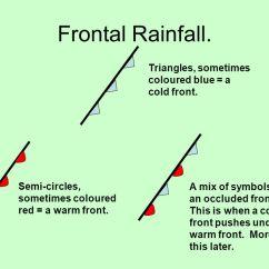Frontal Rainfall Diagram 98 Honda Civic Engine 1 Weather Systems 2 Relief Wind Direction 5 Triangles Sometimes Coloured Blue A Cold Front