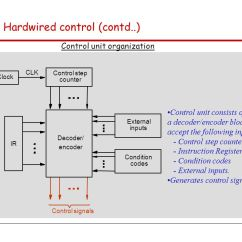 What Is Computer Explain With Block Diagram Human Central Nervous System Hardwired Control Unit Wiring All Data Topics Covered Cpu Architecture Cse 243 Introduction To Of