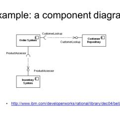 Visio Uml Component Diagram 05 F150 Ac Wiring With 22 Modeling And 2010 Diagrams Cbse 2014 Components 2 Exercises Discussion