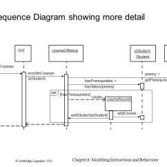 How To Show Loop In Sequence Diagram Logical Data Model Example Modeling Dynamic Behavior And Collaboration Diagrams 6