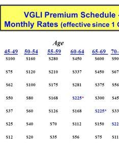 vgli premium schedule monthly rates also army pre retirement briefing hq services dape rso rh slideplayer