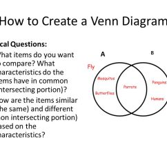 Using A Venn Diagram To Compare And Contrast Parts Of Comet Unit 4 Diagrams As Study Aid What Is How Create Critical Questions Items Do You Want