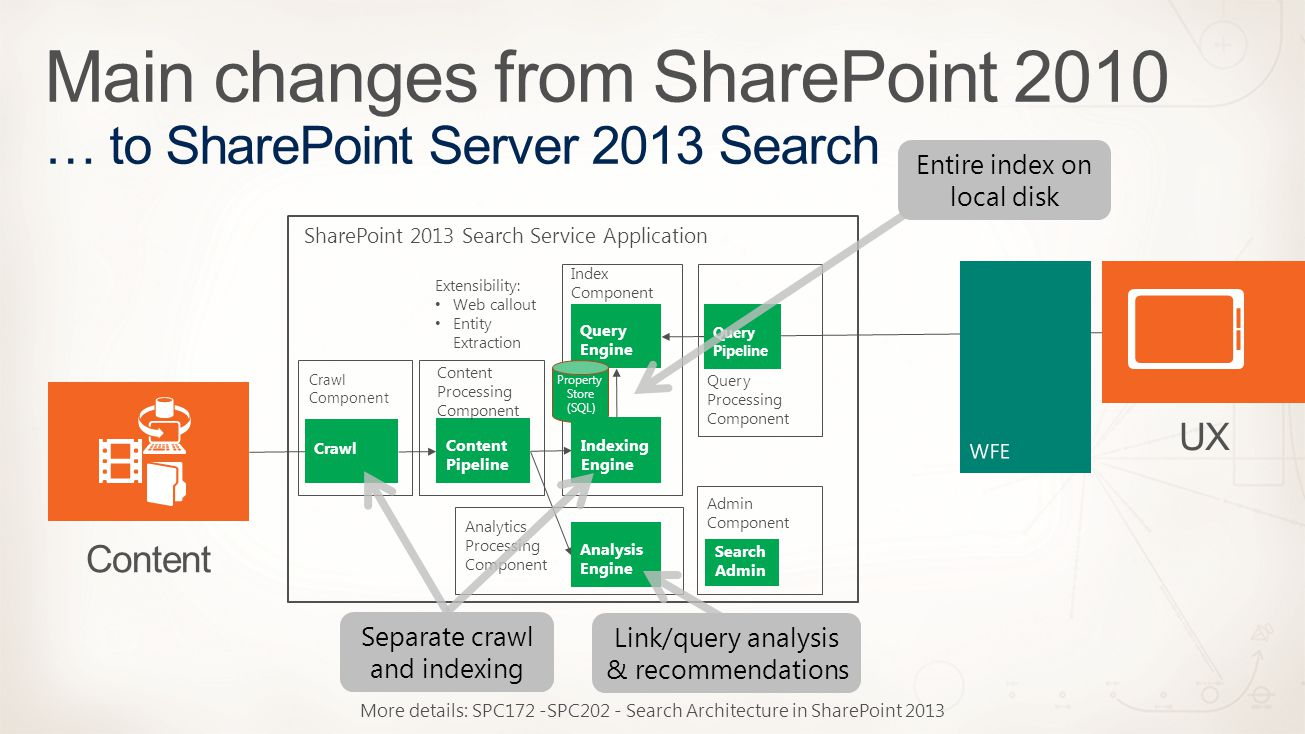 sharepoint 2013 components diagram 7 pin hitch wiring spc095 search admin content ux crawl processing index query 9 service application component engine pipeline