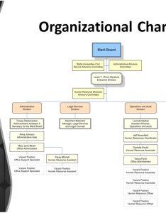 organizational chart also merit board retreat state universities civil service system august rh slideplayer